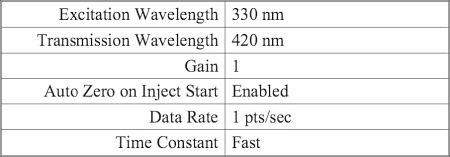 UPLC conditions: Instrument Parameters: Acquity Instrument Method