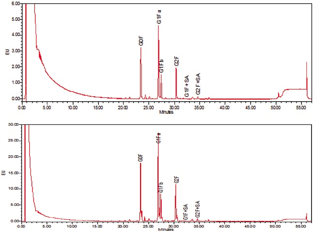 Figure 4. HILIC chromatograms of N-glycoforms in the reference standard and antibody drug formulation.