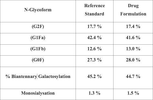 Table II. Comparison of Reference Standard and Drug Formulation