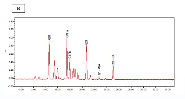 Figure 2. Linearity and precision assessment of the N-glycan profiling by HILIC-fluorescence spectroscopy.