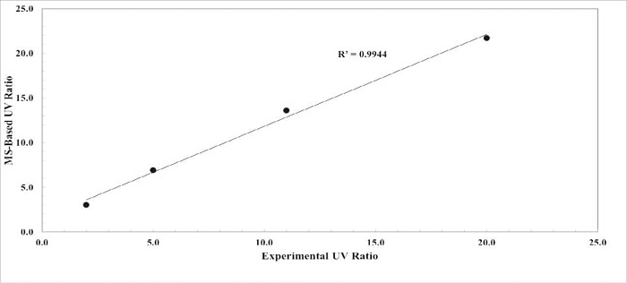 Figure 13: Correlation of Experimental UV Ratio to the MS-Based UV Ratio