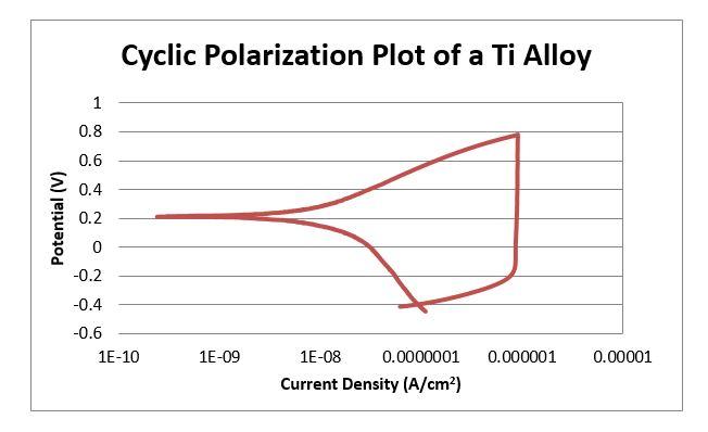 corrosion testing: cyclic potentiodynamic polarization