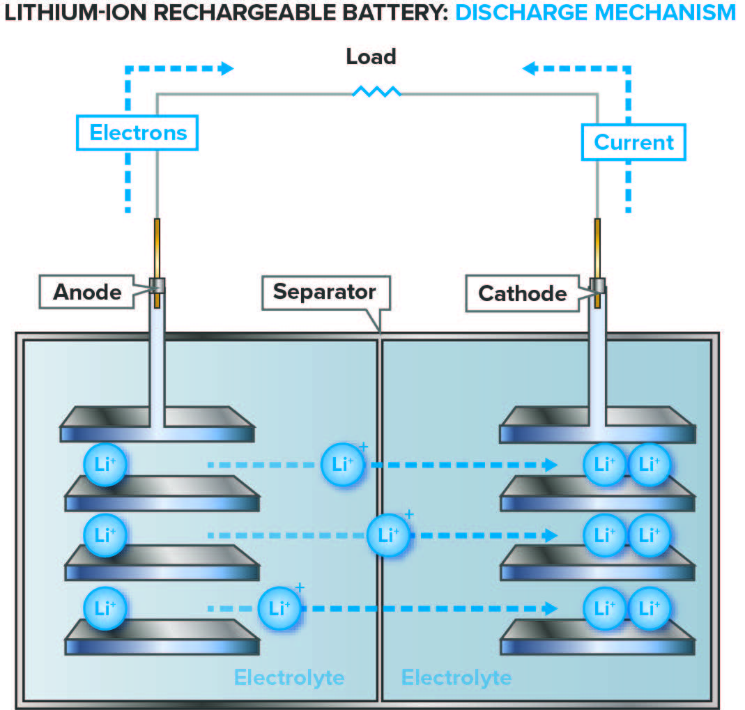 Watch likewise Trace Degradation Analysis Lithium Ion Battery  ponents also 212795 This Hydrogen Fuel Cell Powered Iphone 6 Delivers An Entire Week Of Battery Life likewise Improving Performance Safety Lithium Ion Batteries Characterizing Materials Interfaces in addition AN024. on lithium ion battery diagram