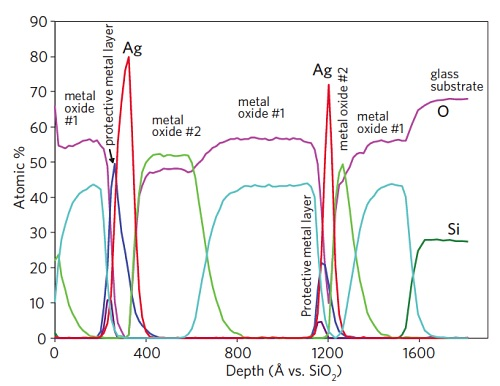An unknown glass coating structure was profiled by X-ray Photoelectron Spectroscopy (XPS). All layustifers were identified and the composition of each layer was determined. Compositions are accurate. Layer thicknesses are approximate.