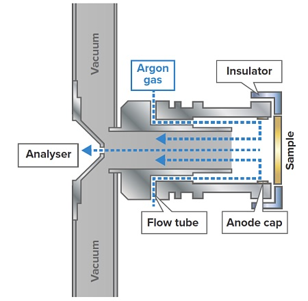 Figure 1: Schematic illustration of the fast flow high power source, the standard GD source deployed on the FF-GDMS instruments.