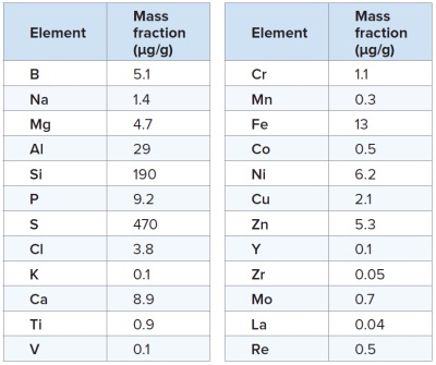 Table 1: Equilibrated mass fraction results of elements, which were found to be present in PC70 above the method determination limits.