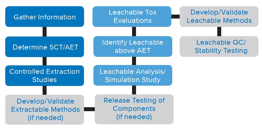 Extractables and Leachables Flowchart