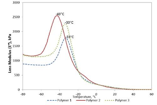 """Figure 10. Loss Modulus (E"""") of Failed and Good Elastomer Materials"""