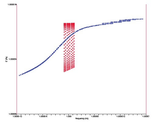 """TTS Master Curve of Storage Modulus (E') vs Frequency Overlaid with """"Unshifted"""" Curves (red)"""