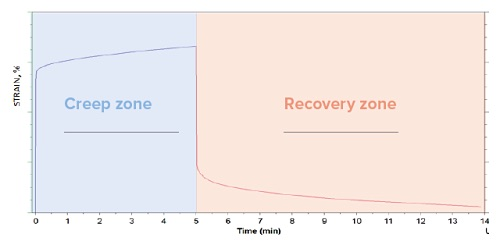 DMA Creep Test Graph Showing Creep and Recovery Curves