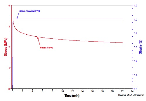 DMA Stress Relaxation Graph Showing Stress and Strain versus Time