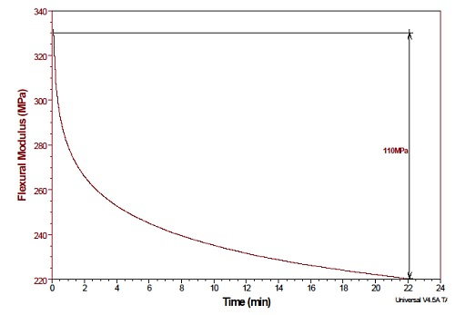 DMA stress relaxation graph showing decrease in flexural modulus