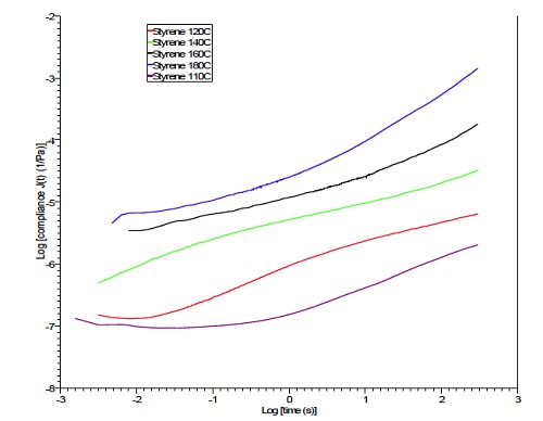 Overlay of creep compliance curves: Polystyrene at Five Temperatures