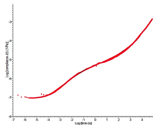TTS Master Curve generated from polystyrene creep curves
