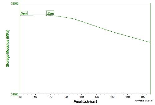 Figure 6. Amplitude Sweep Data for Polymer Specimen at 1 Hz and 25°C