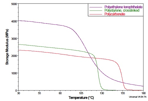 Figure 7. Storage Modulus (E') of Three Different Polymers