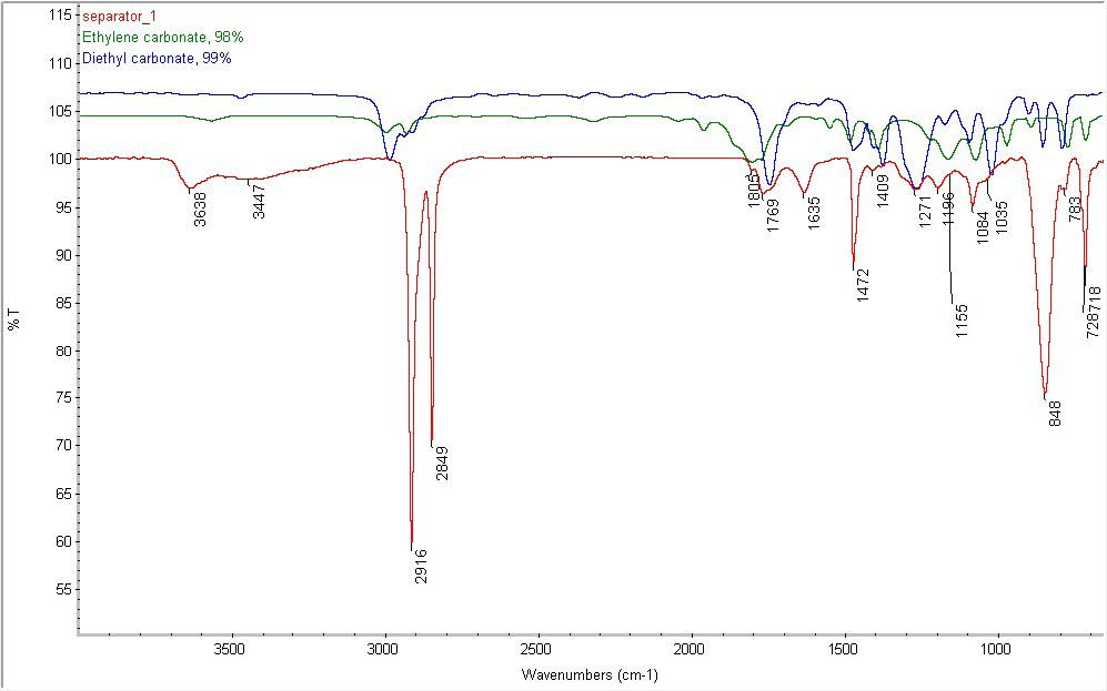 FTIR Spectrum in a Structural and Chemical Characterization of Li-ion Batteries