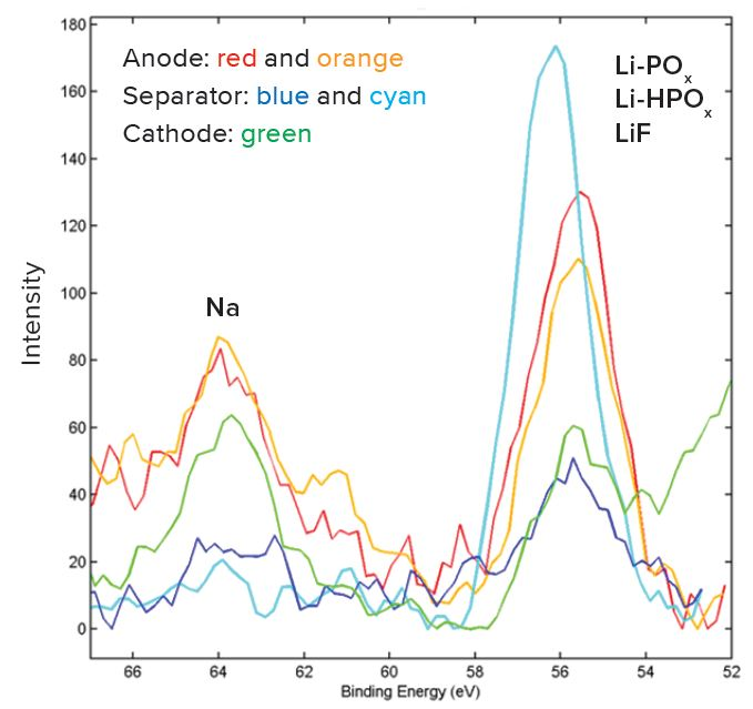 High resolution XPS spectra in a Structural and Chemical Characterization of Li-ion Batteries