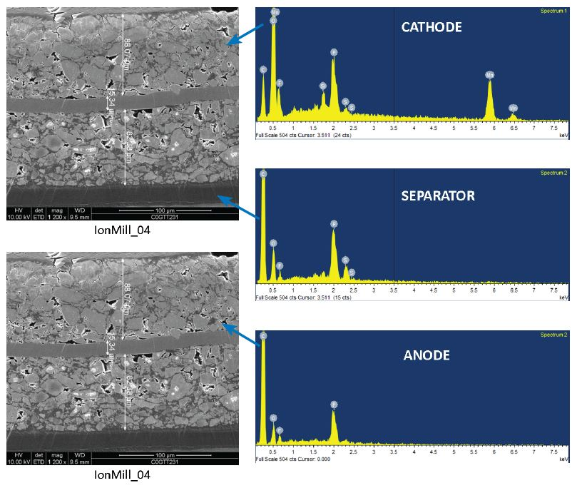 SEM EDX in a Structural and Chemical Characterization of Li-ion Batteries