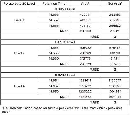 Table 3. Results of the Precision Evaluation of Polysorbate 20 in Matrix