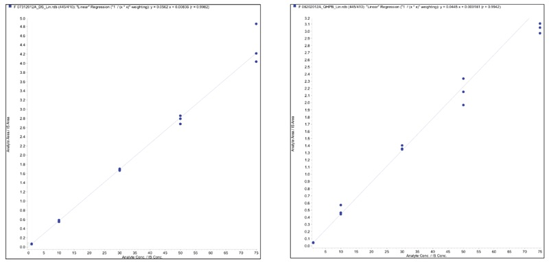 Figure 1. (below, left) Tetracycline Linearity Plot in Drug Substance Figure 2. (below, right) Tetracycline Linearity Plot in Process Buffer