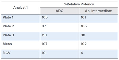 Table 2. Intra Assay Precision for the Antigen Binding Assay was analyzed by determining the percent CV of the Relative Potency of the Assay Control from three individual plates run on the same day by a single analyst.