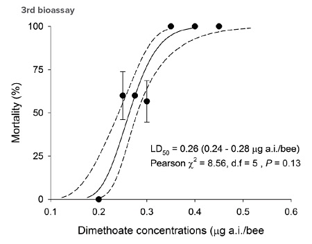 Dimethoate concentrations