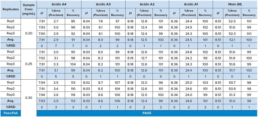 Table 1: Antibody Intermediate: Accuracy And Precision