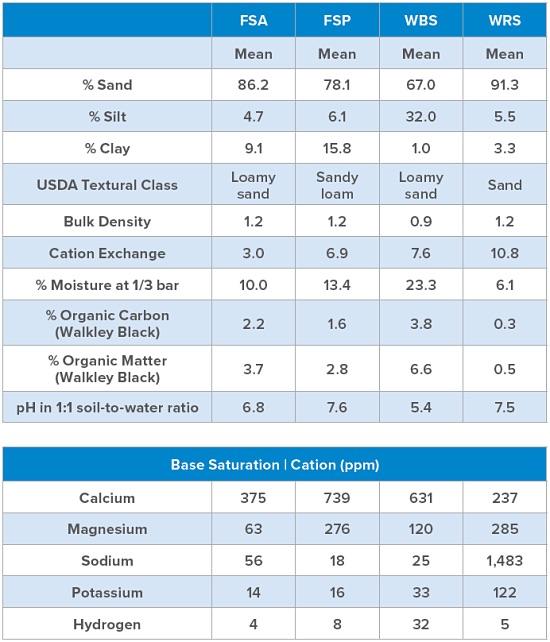 Table 1. Sediment Characterization Analysis