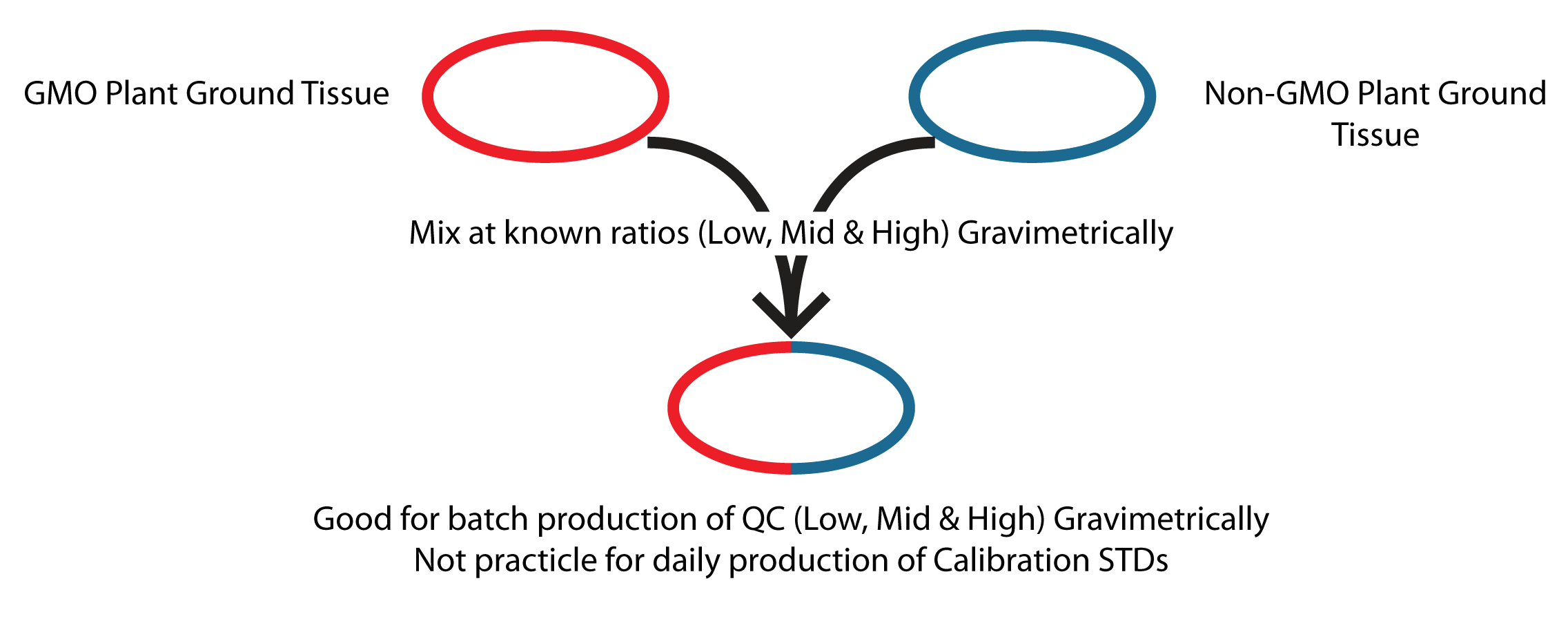 Figure 1. Graimetric approach for batch production of QC