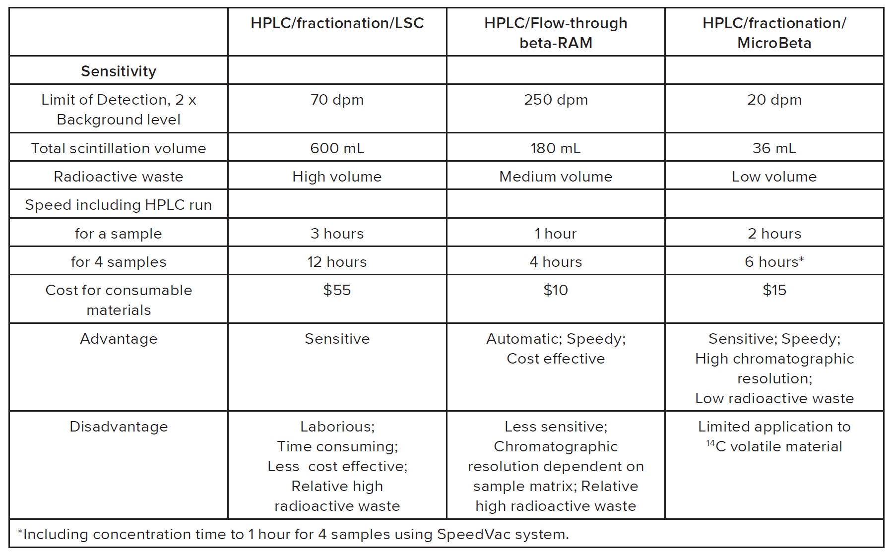 Comparison in terms of sensitivity, speed, cost, and chromatographic resolution pt.2