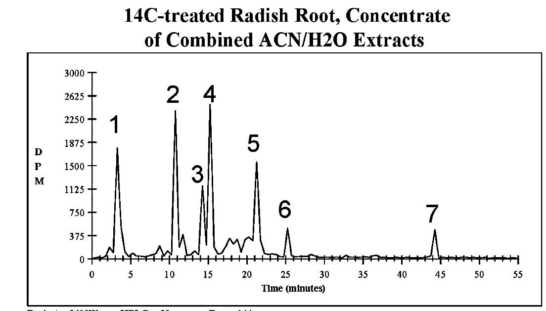 A. HPLC/Typical fractionation (30-sec)/LSC: - 16,300 dpm injected - 100 μL injected