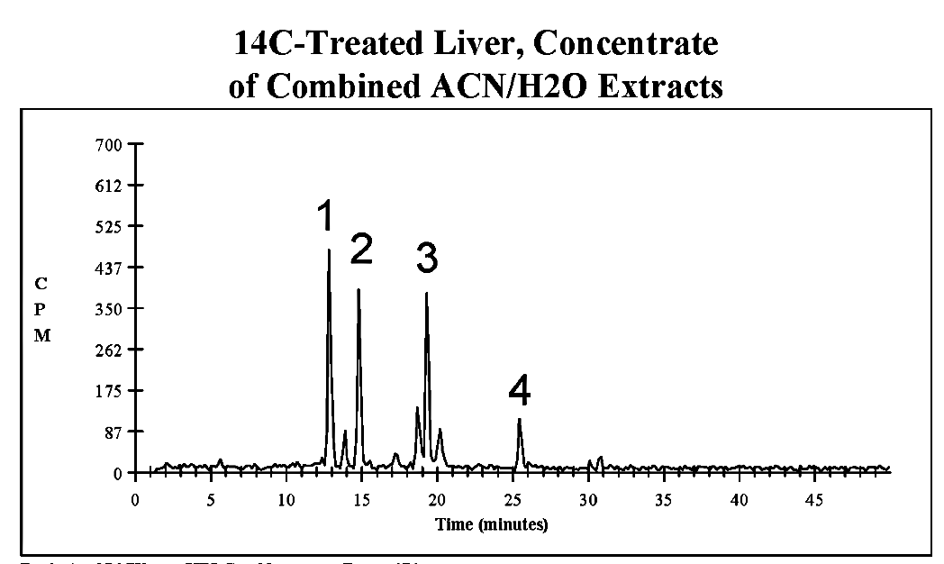 C. HPLC/96-well fractionation (15-sec)/Microbeta2 counting: Enhanced chromatographic resolution, compared to B. - 3,000 dpm - 200 μL injected