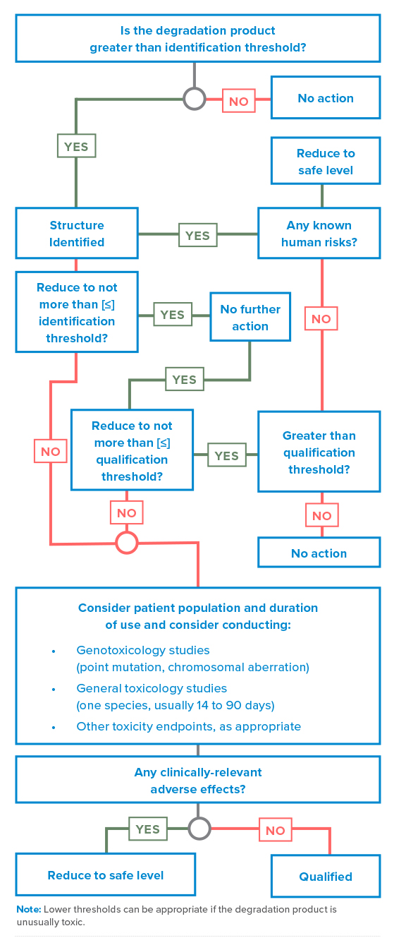 Figure 1 A Q3B(R2) decision tree for the identification and qualification of a degradation product