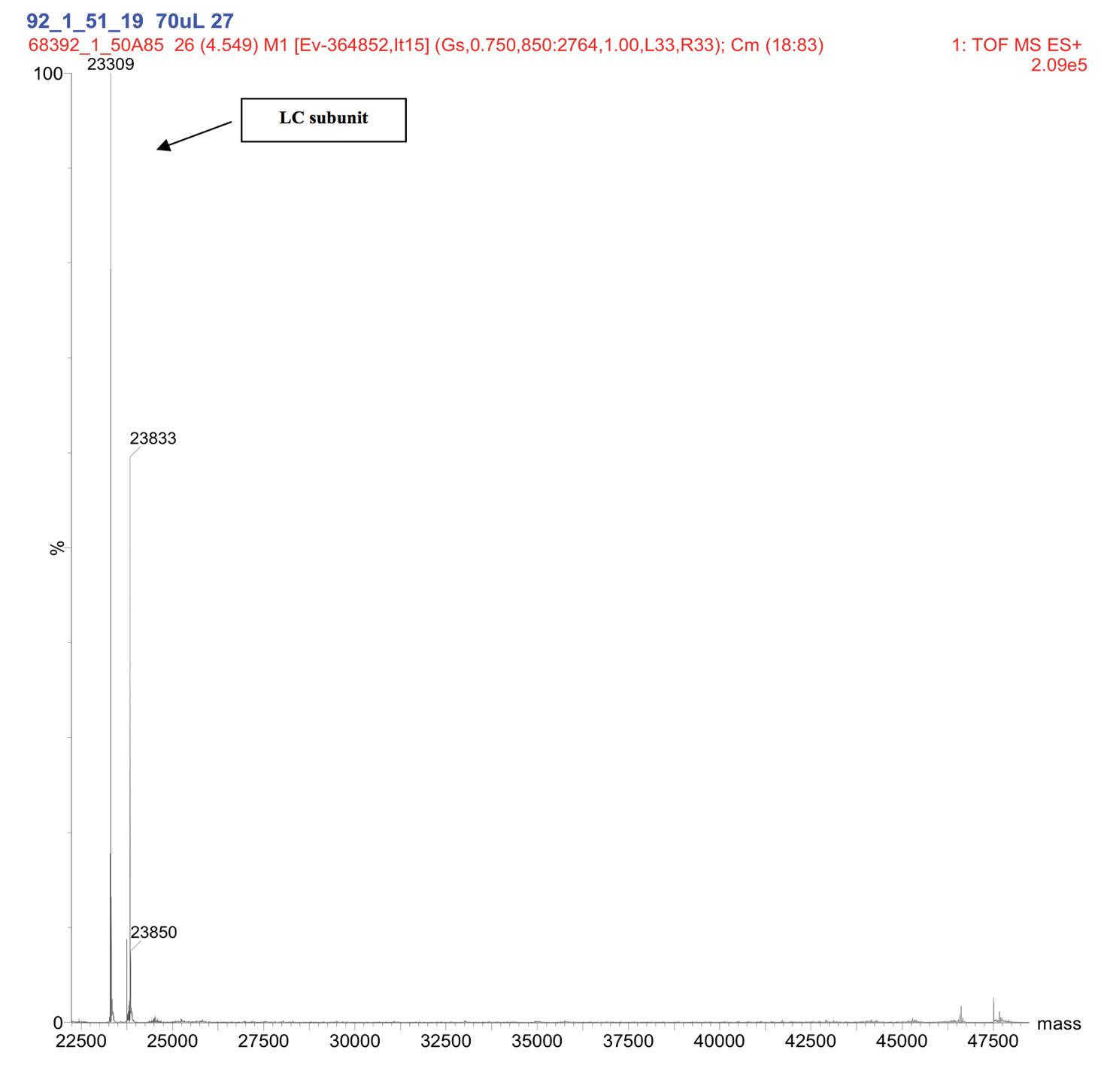 Figure 10. Representative Deconvoluted Mass Spectra of De3 at pk 20 min