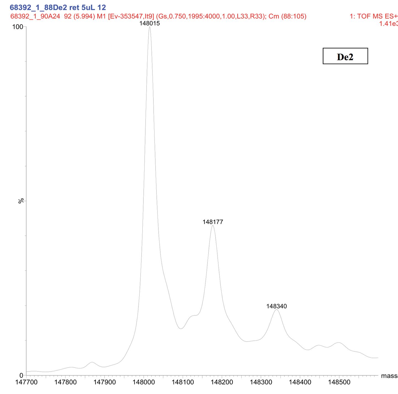 Figure 8. Representative Deconvoluted Mass Spectra of Deamidated Sample (De2)