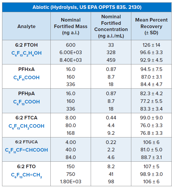 Abiotic (Hydrolysis, US EPA OPPTS)