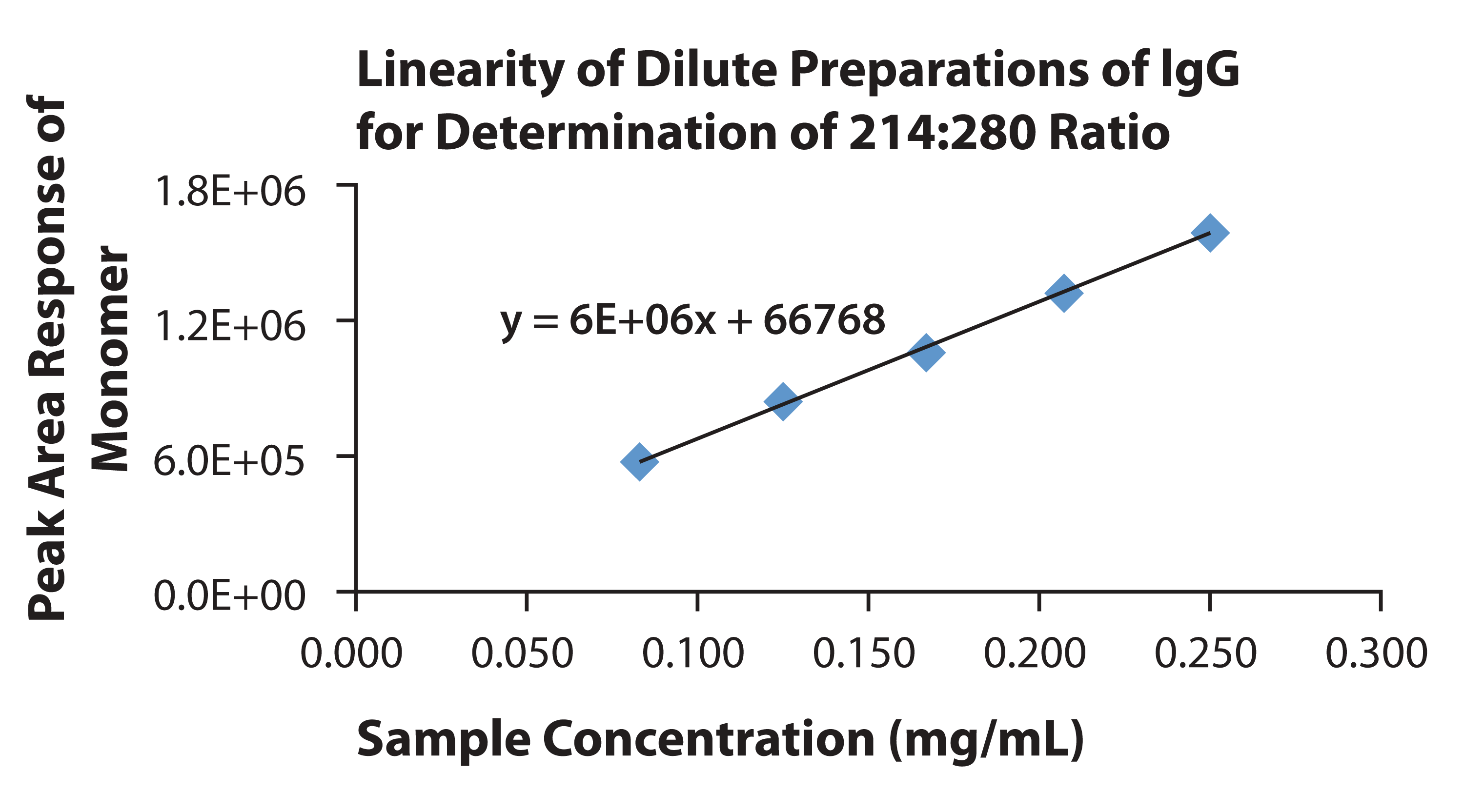 Figure 1. Linearity of Dilute Preparations of IgG Monomer for Determination of 214:280 Ratio Procedure