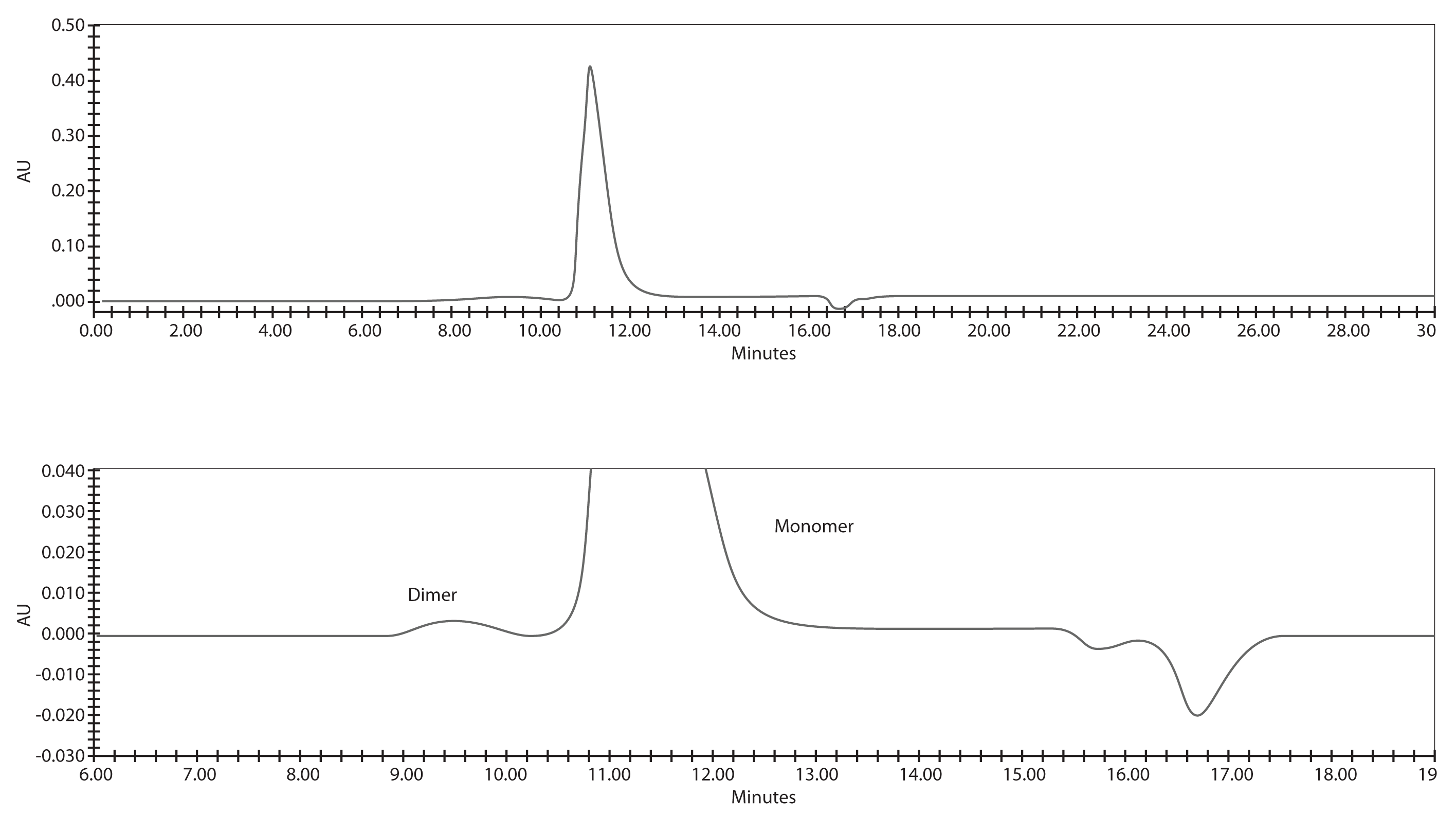 Figure 2(a). 0.167 mg/mL (10 μg/injection) of IgG Reference Standard at 214 nm, On-Scale and Expanded View