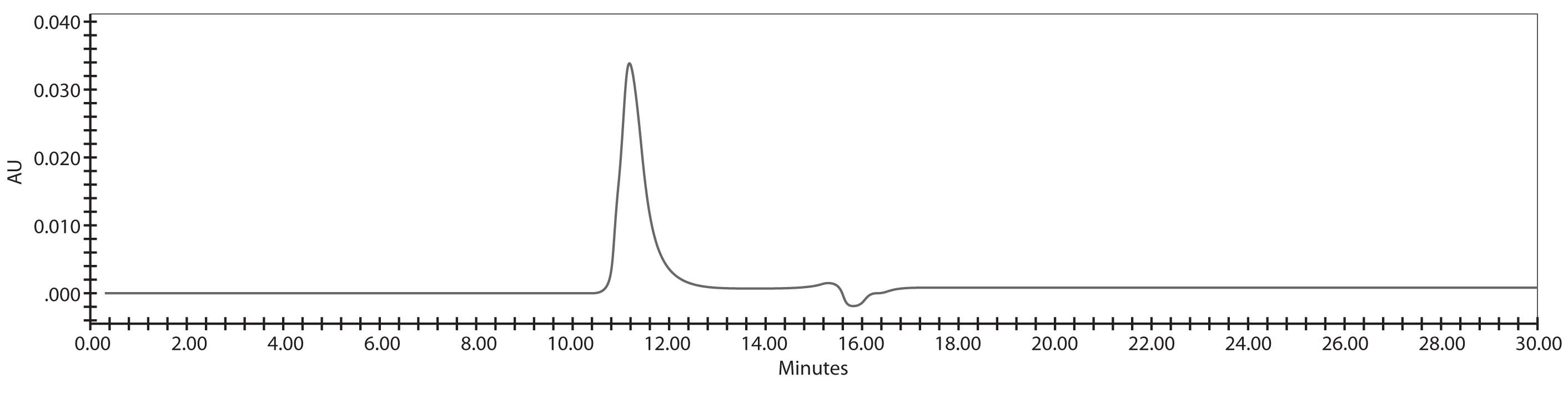 Figure 2(b). 0.167 mg/mL (10 μg/injection) of Iggy Reference Standard at 280 nm