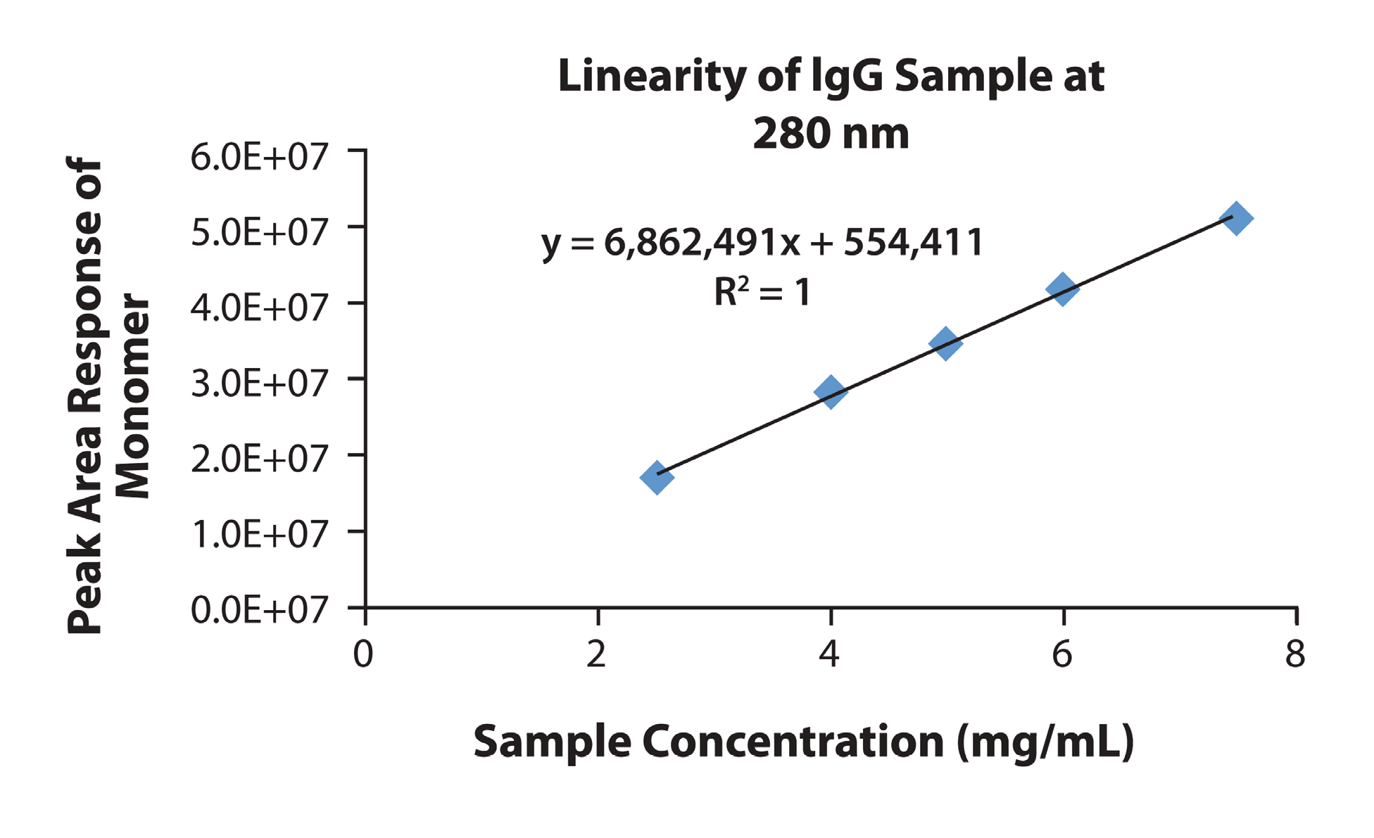 Figure 4. Linearity for Peak Area Responses of the IgG monomer (at both 280 nm and 214 nm) as well as Dimer, Aggregate, and Fragments at 214 nm Observed in IgG Sample Preparations