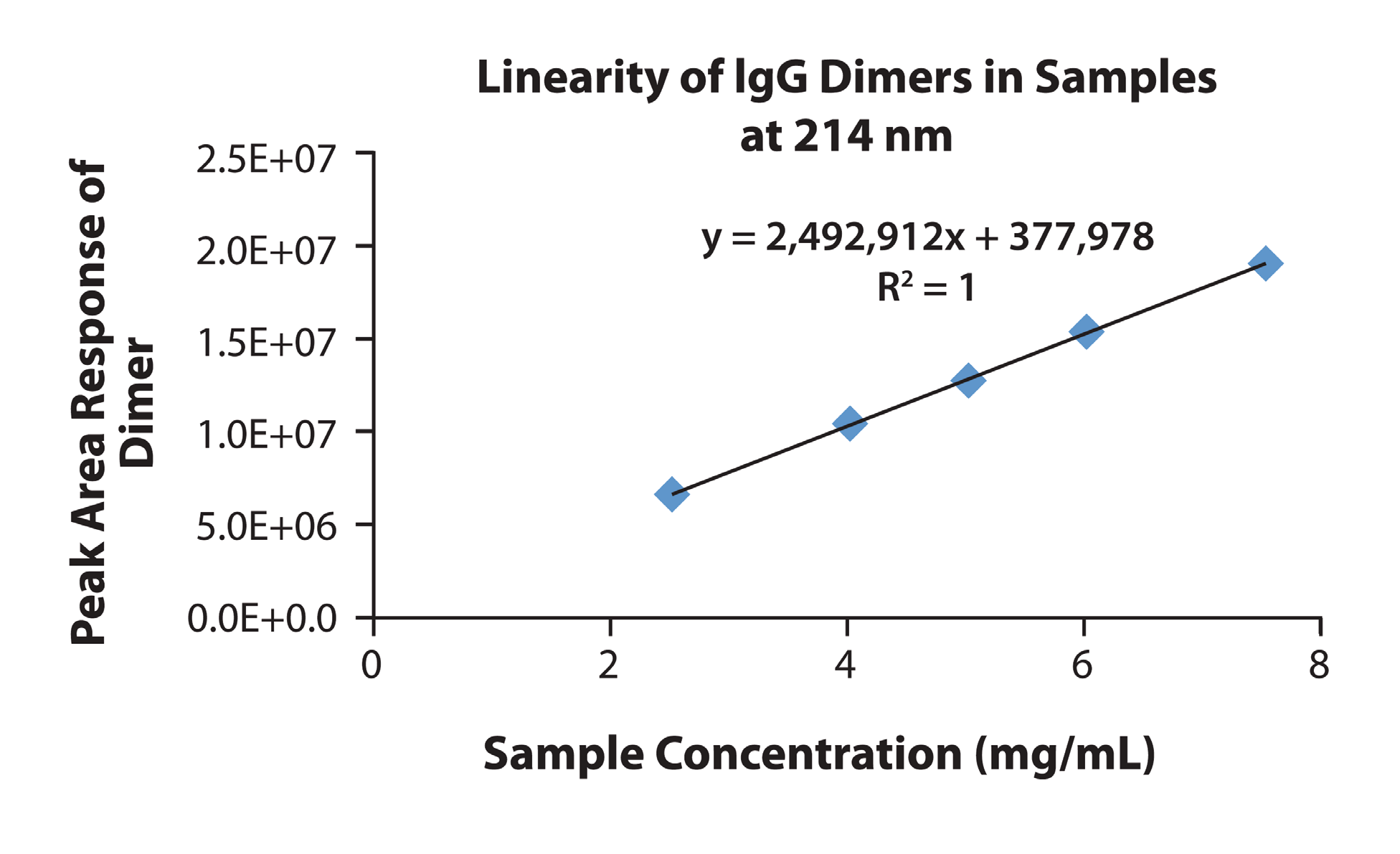 Figure 4 (Continued). Linearity for Peak Area Responses of the IgG monomer (at both 280 nm and 214 nm) as well as Dimer, Aggregate, and Fragments at 214 nm Observed in IgG Sample Preparations