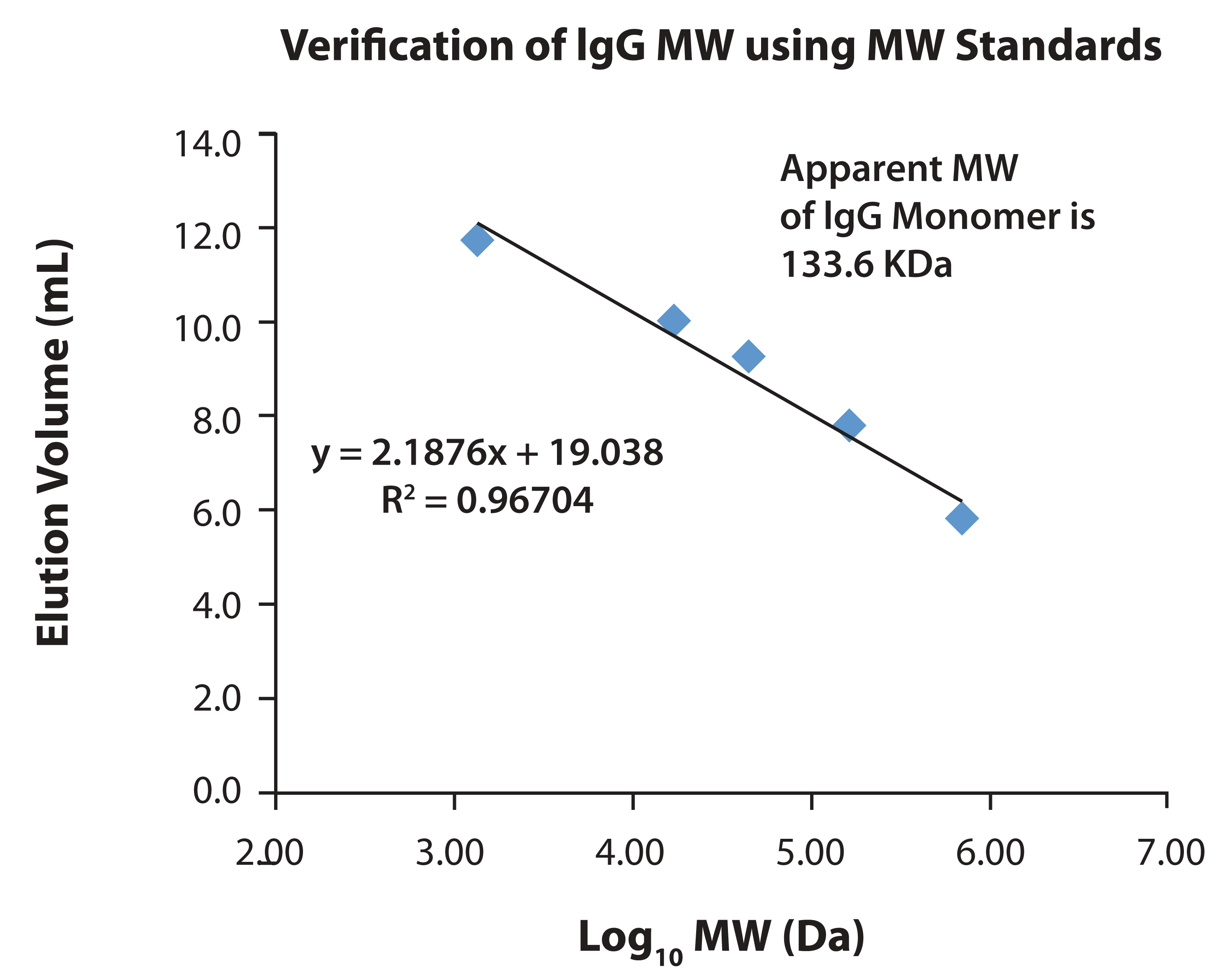 Figure 5. Verification of lgG Monomer MW by Comparison to Known MW Standards