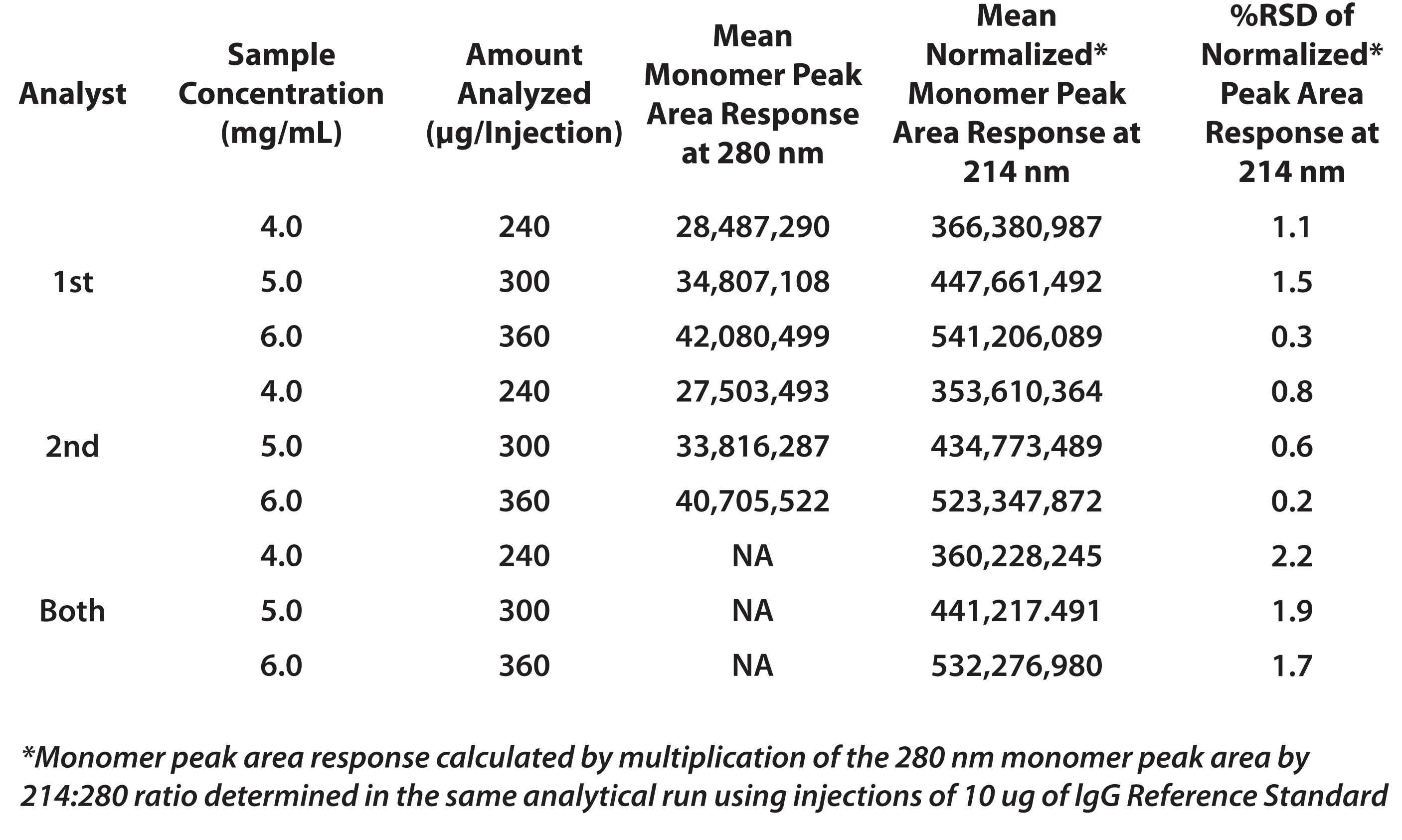 Table 2. Intermediate Precision for lgG Monomer