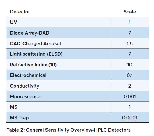 Table 2 General Sensitivity Oveview HPLC Detectors