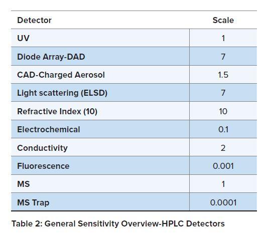 Table 2 General Sensitivity Oveview HPLC Detectors