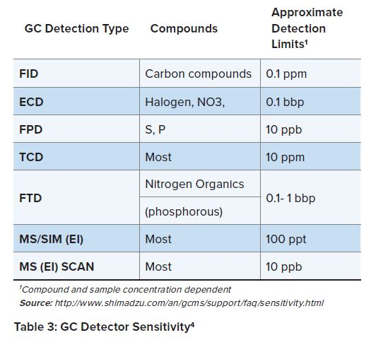 Table 3 GC Detector Sensitivity for Mutagenic Impurities