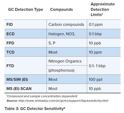 Table 3 GC Detector Sensitivity for Mutagenic Impurities