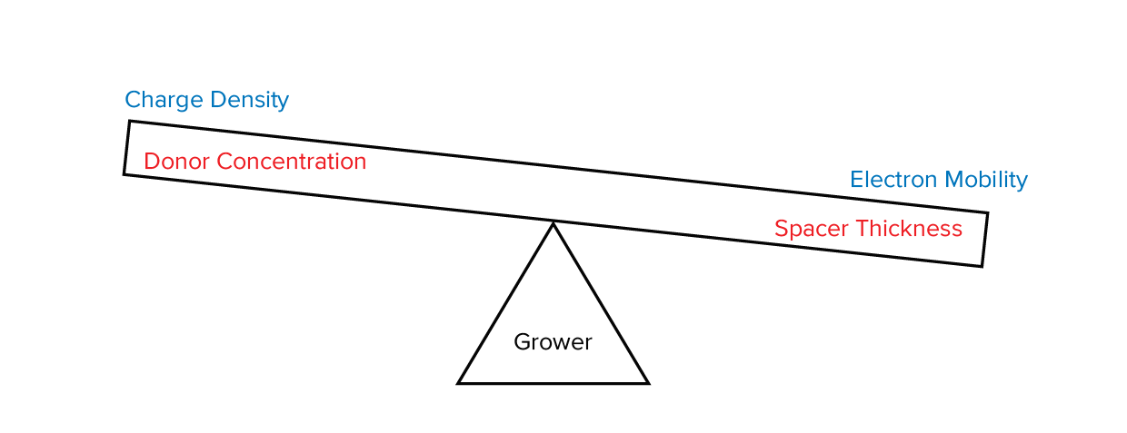 """Figure 1. """"Balancing Act"""" that the pHEMT grower must perform"""