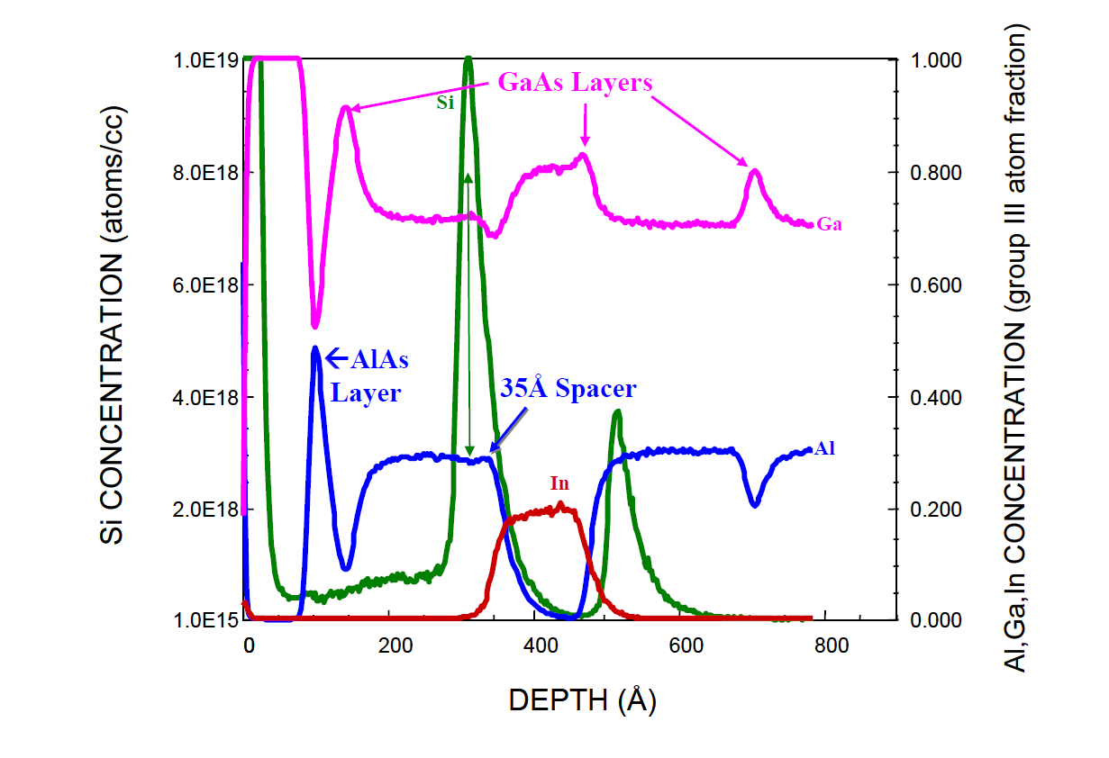 Figure 2. Routine PCOR-SIMSSM profile of the channel region of an AlGaAs/InGaAs pHEMT device.
